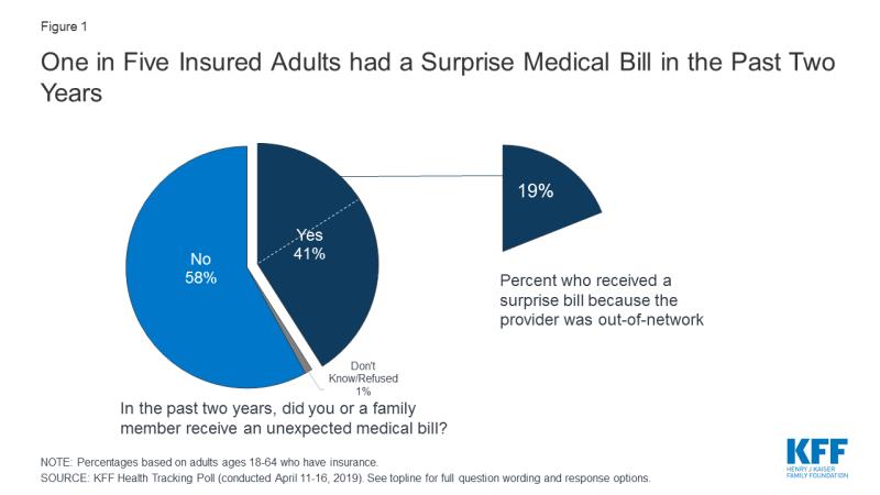 Surprises in Medical Billing.