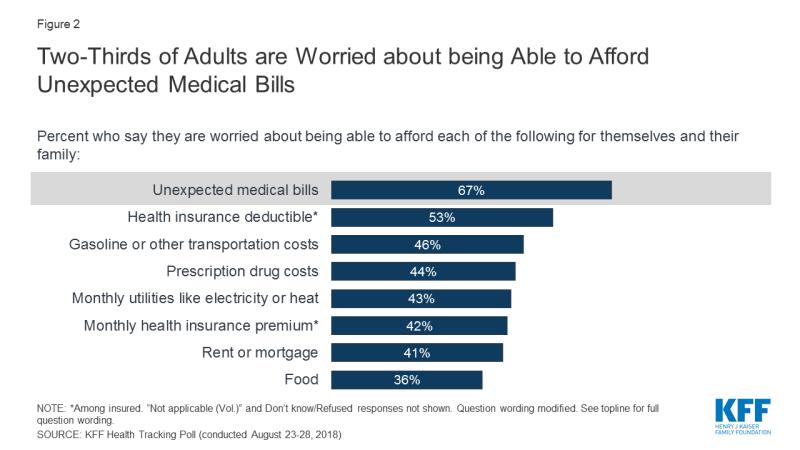 Education on medical billing