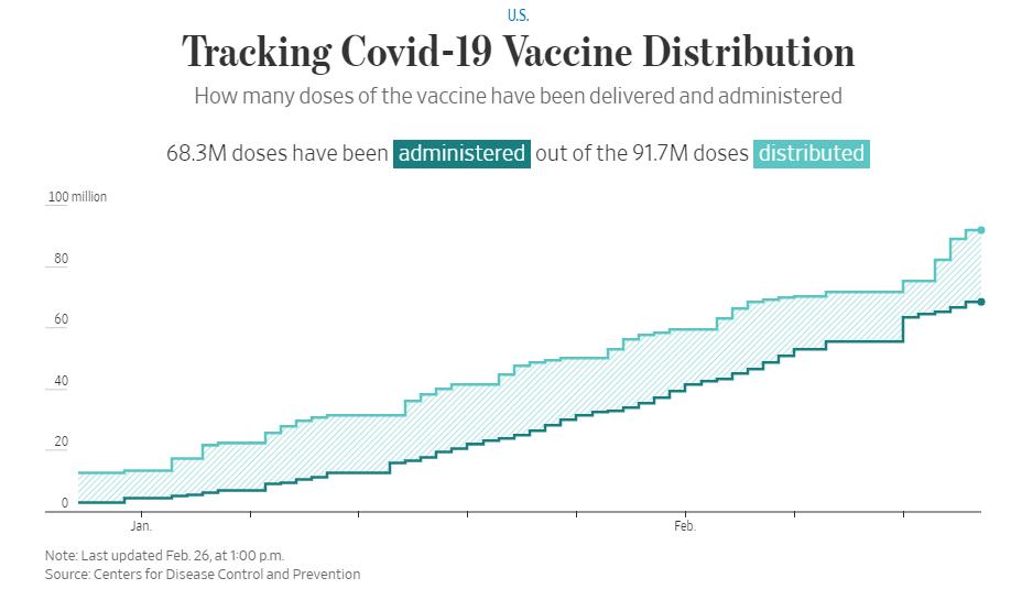 Coronavirus Updates and Vaccine Information 2