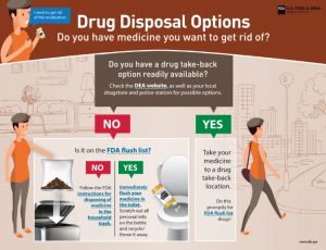 Read more about the article Disposal of Unused Medicines: What You Should Know