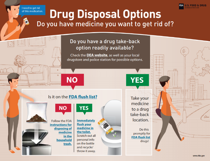 Disposal of Unused Medicines: What You Should Know