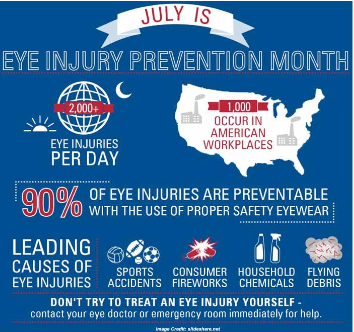 Read more about the article July is National Eye Injury Protection Month